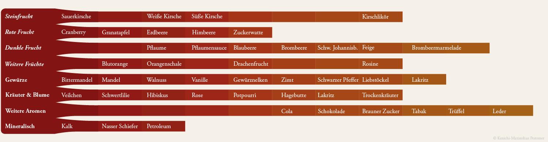 Spätburgunder, Pinot Noir Aromen Diagramm