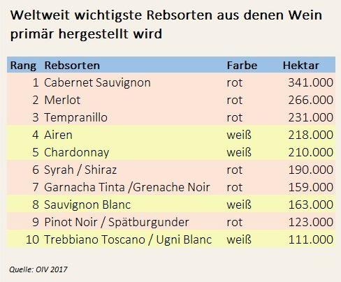 Tabelle der meist angebauten Rebsorten auf der Welt. Es handelt sich um die zehn häufigsten Rebsorten.