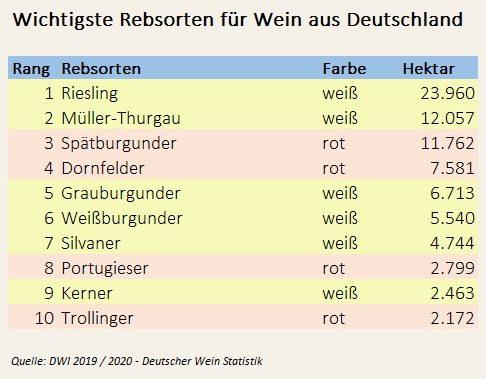 Tabelle der meist angebauten Rebsorten in Deutschland. Die häufigste Rebsorte in Deutschland ist der Riesling.
